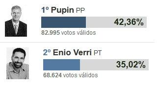 Os candidatos Roberto Pupin e Enio Verri disputam o 2º turno em Maringá