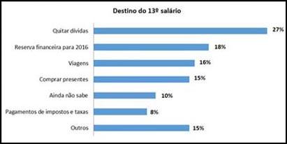Paranaenses vão usar o 13º salário para quitar dívidas, segundo pesquisa