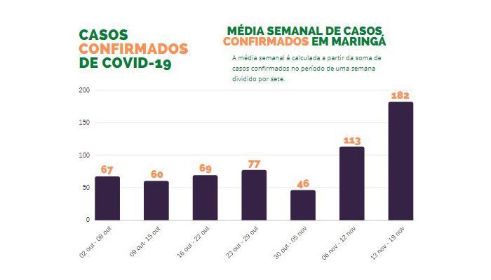 Número semanal de casos de coronavírus em Maringá é o maior desde o início da pandemia